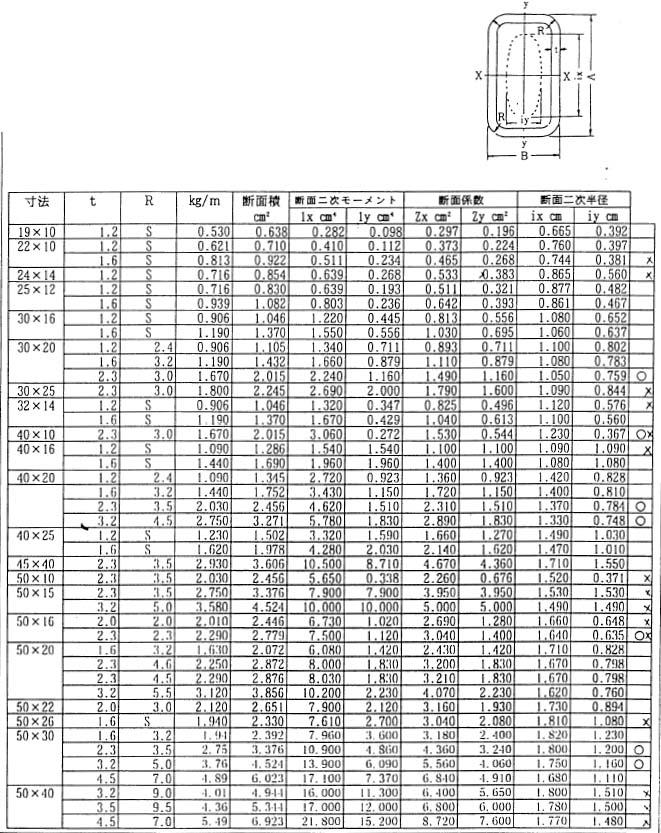 角 パイプ 長方形 角形鋼管(長方形)